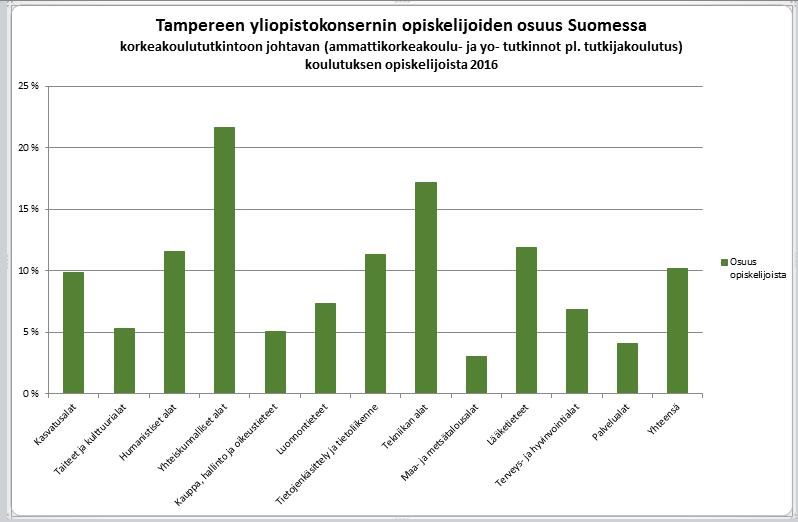 Tampereen konserni osuus opiskelijoista