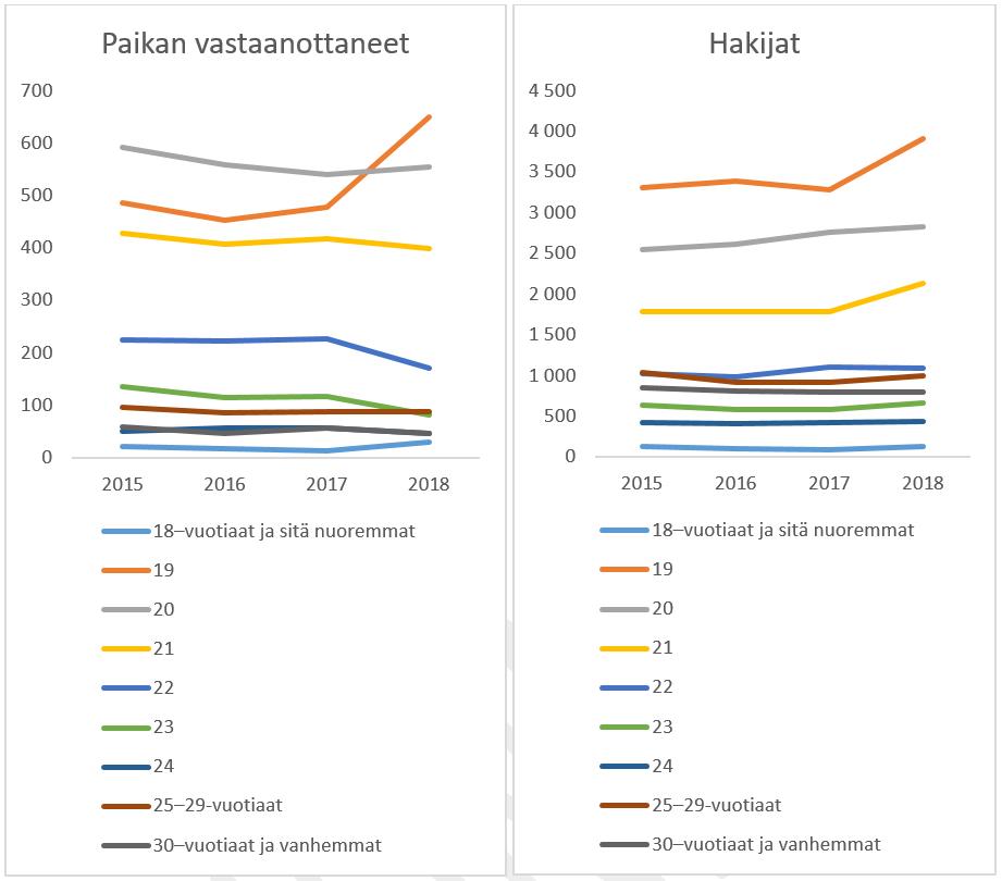 hakijat-paikan_vastaanottaneet_kauppatiede_2015-2018