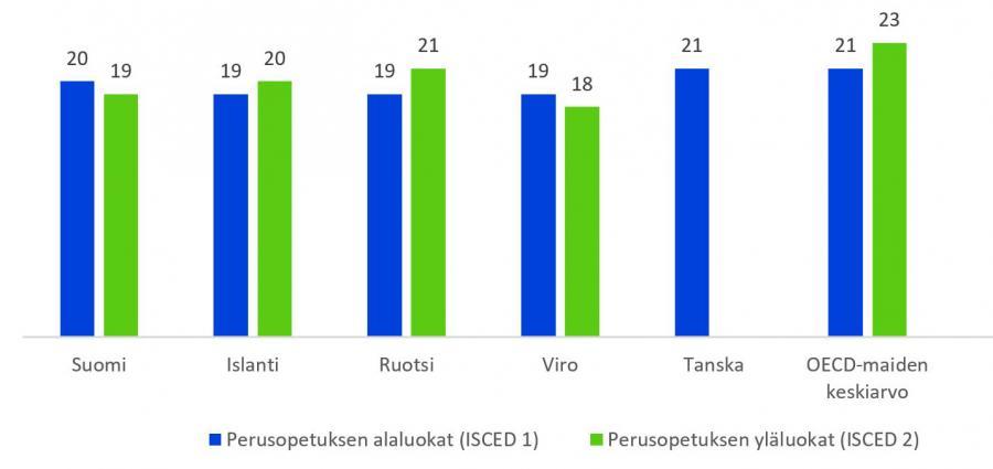 Kuukauden Tilasto: Perusopetuksen Opetusryhmät Ovat Suomessa Pienempiä Kuin OECD-Maissa Keskimäärin